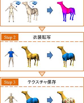 四肢キャラクタ間の衣装転写システムの提案