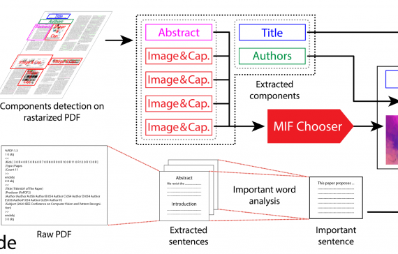 Automatic Paper Summary Generation from Visual and Textual Information