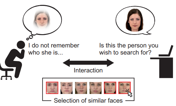 Interactive Face Retrieval Framework for Clarifying User's Visual Memory