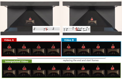 Melody Slot Machine: Audio-guided Video Interpolation via Human Pose Features