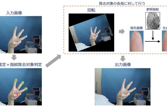 個人情報保護のための写真内の指紋情報自動除去
