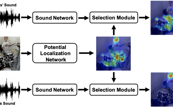 Do We Need Sound for Sound Source Localization?
