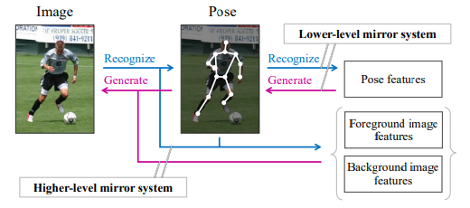 MirrorNet: A Deep Reflective Approach to 2D Pose Estimation for Single-Person Images